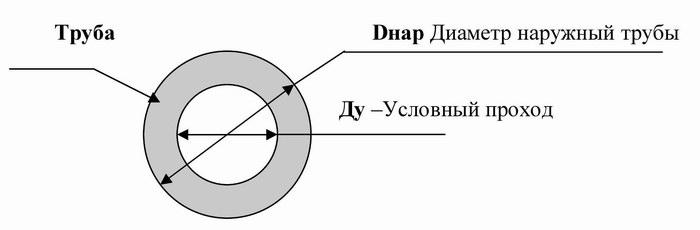 Таблица подбора соотношения диаметров труб
